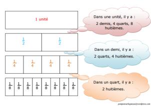equivalance-fraction